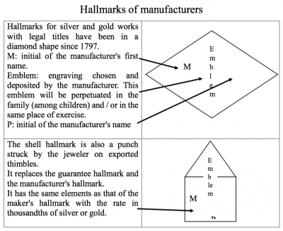 FRENCH HALLMARKS EXPLAINED